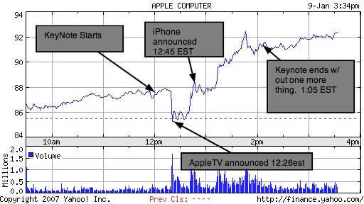 Annotated graph of Apple&#039;s stock price during Steve Jobs&#039;s first unveiling of the iPhone, Jan 2007