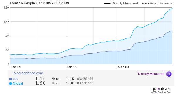 quantcast-oddhead-traffic-graph