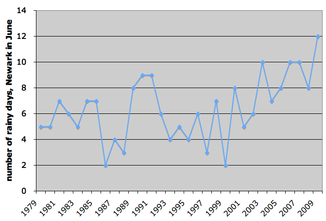Number of rainy days in Newark, NJ from 1979-2009