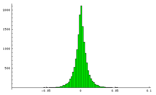 Histogram of log differences of simulated S&P500